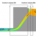 Two control volumes defined by joining pairs of vertical cross-sections cutting through a tube or penstock.