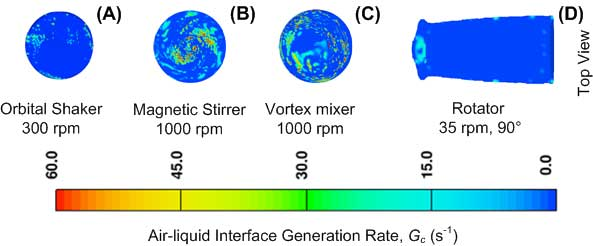 Air-liquid interface generation rates