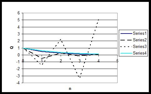 Computational stability plot