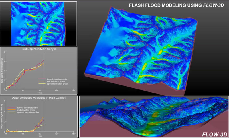 Flash flood simulation