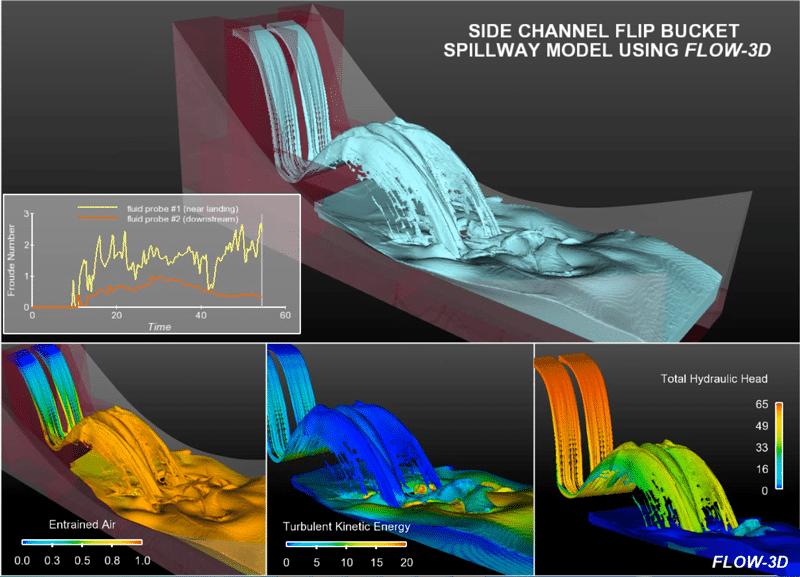 Flip bucket spillway simulation