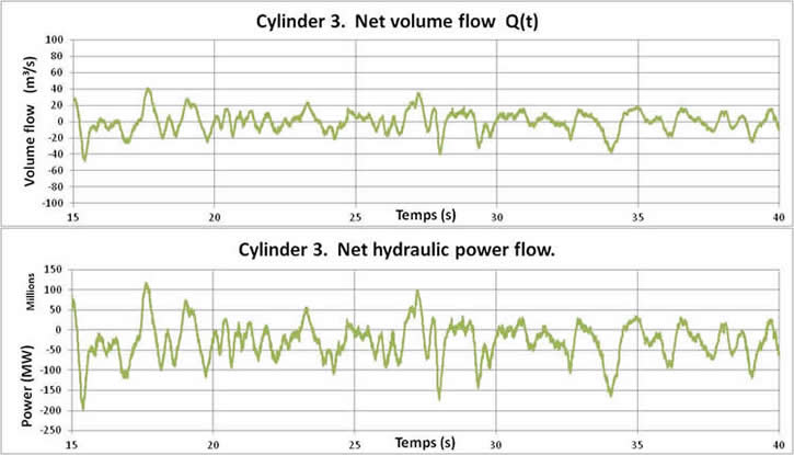 Net volume flow and net hydraulic energy flow