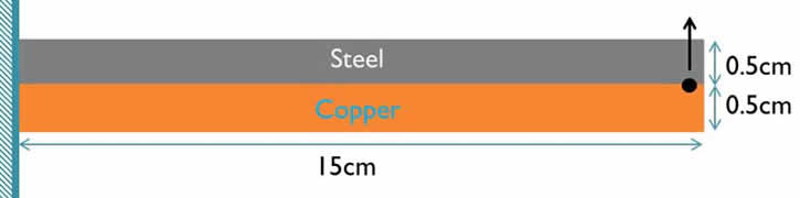 Schematic of bimetallic strip