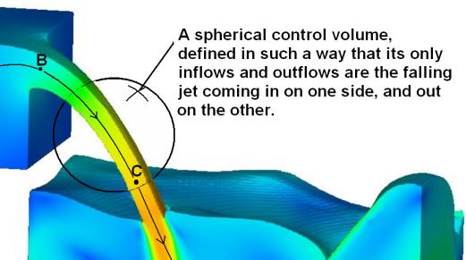 Spherical control volume