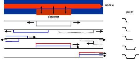 Actuator inkjet schematic