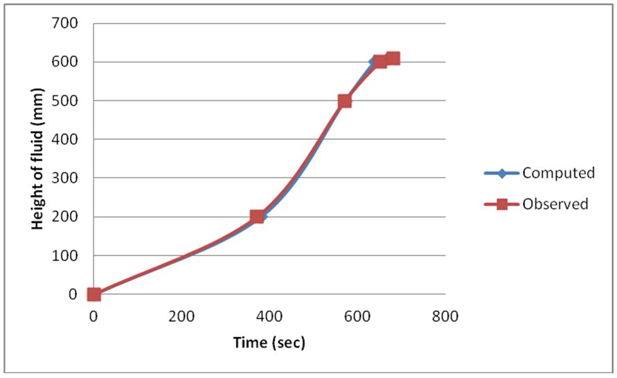 Comparison between observed and computed data on 10L/m