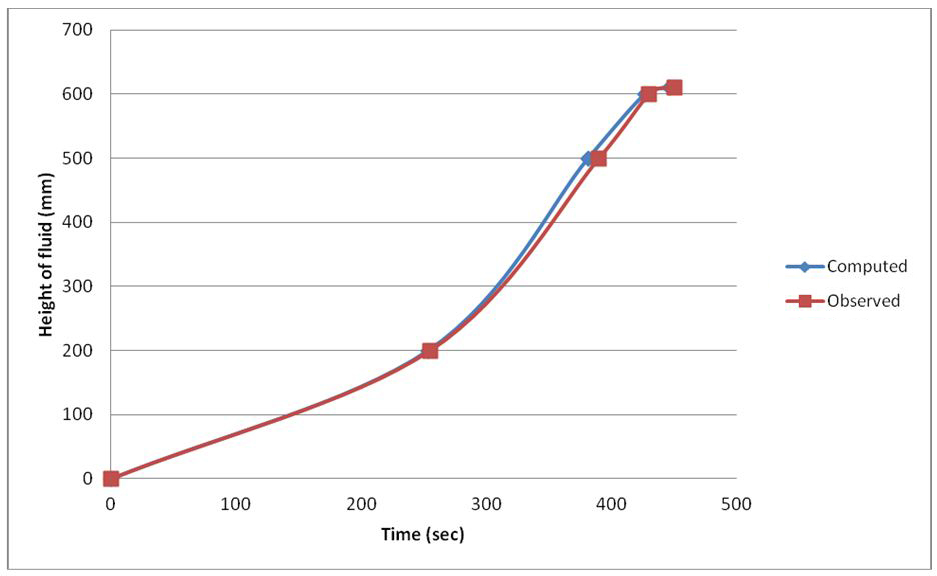 Comparison between observed and computed data on 15L/m