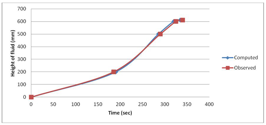 Comparison between observed and computed data on 20L/m