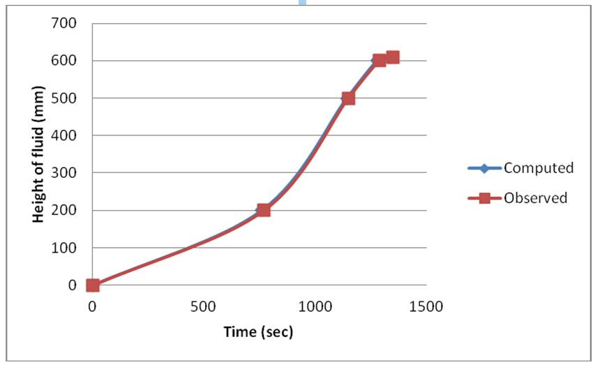 Comparison between observed and computed data on 5L/m