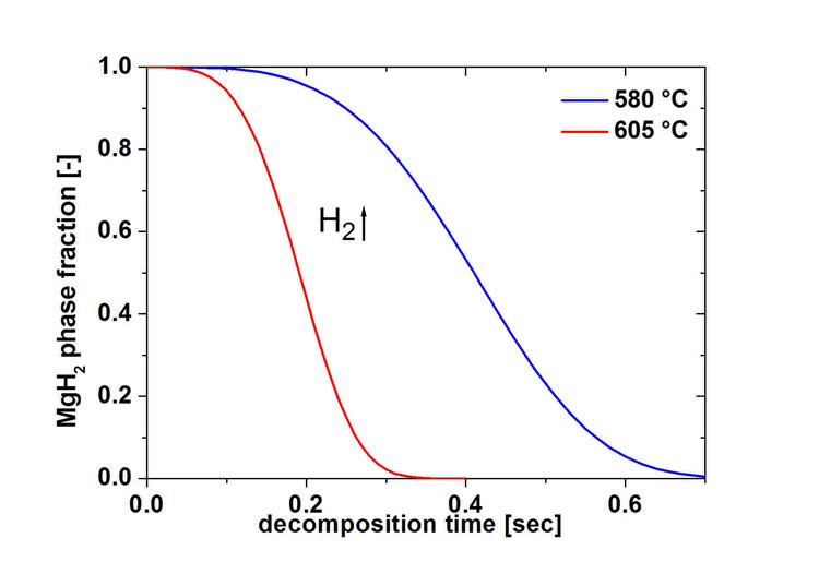 Schematic curves of decomposition of magnesium hydride