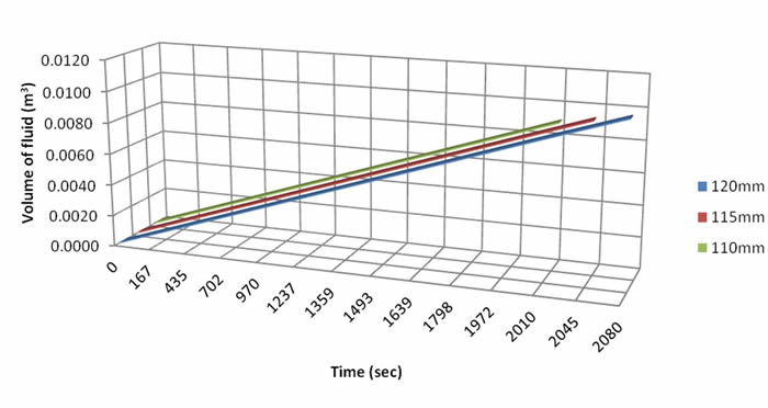 Effect of thickness of surface pavement on volume of fluid