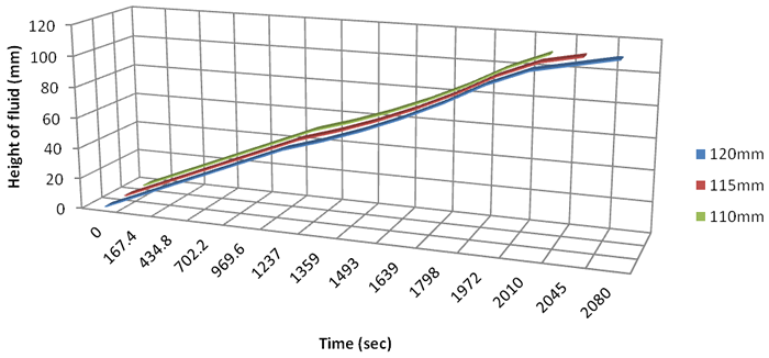 Effect of thickness of surface pavement on fraction of fluid