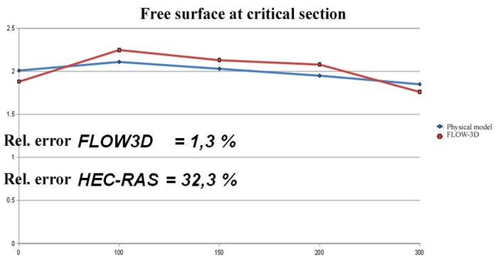 Free surface at critical section