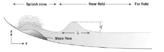 Prediction of wave height in the splash zone