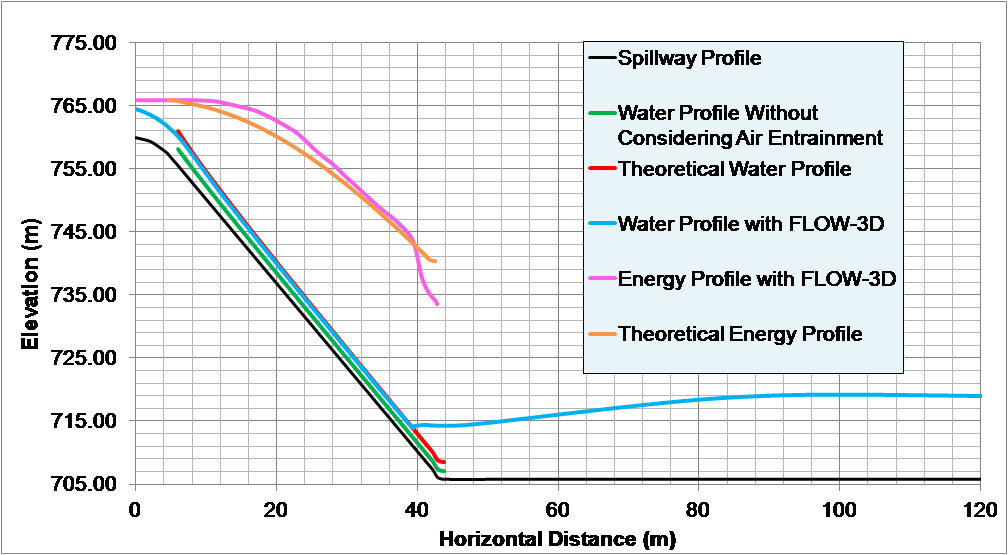 Spillway water and energy profiles
