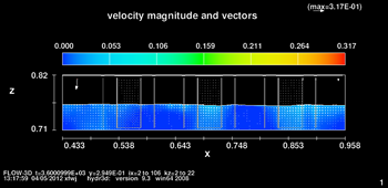 Velocity fields for the 2D different thickness of surface pavement