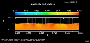 Velocity fields in the z-direction for the 2D different thickness of surface pavement