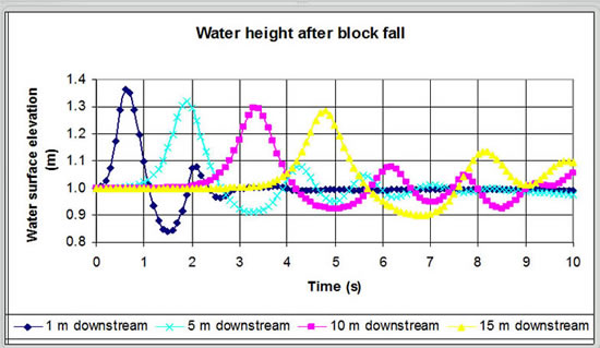 Wave heights plotted against each other