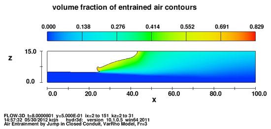 Air entrainment model