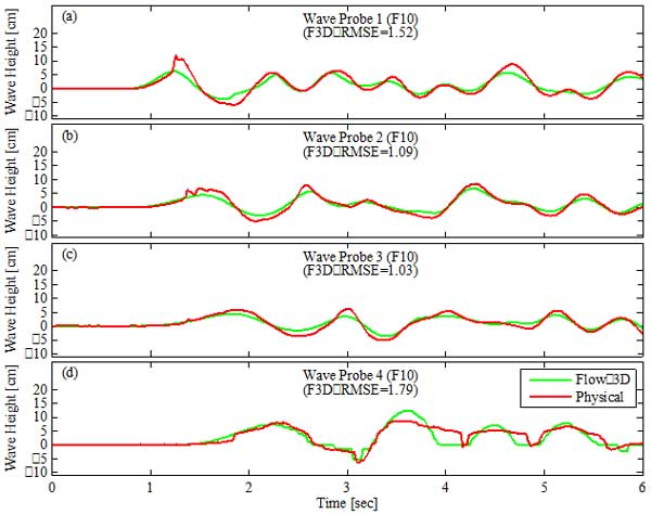 Temporal wave height comparison between FLOW-3D and the physical model