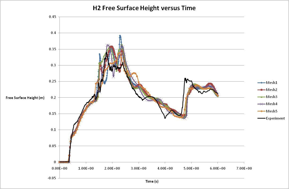 Free-surface heights at location H2