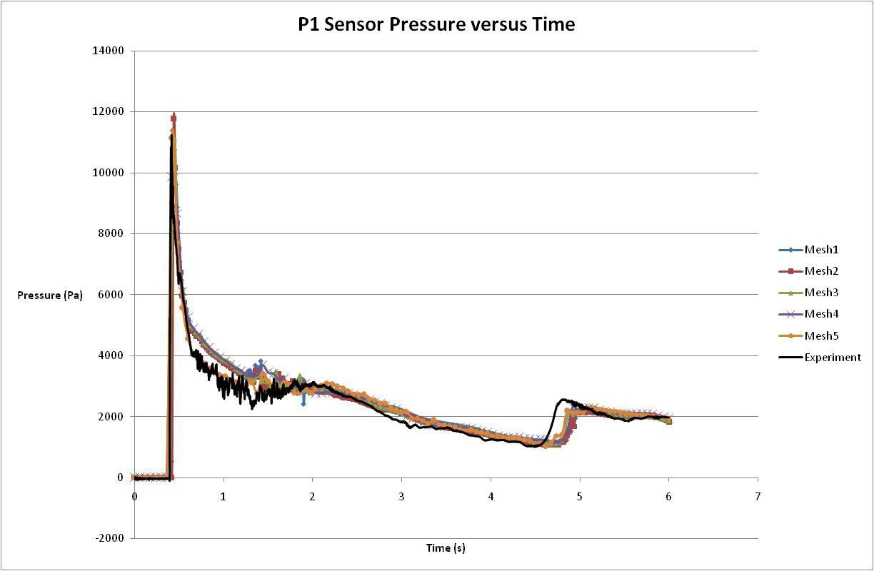 Pressure at location P1