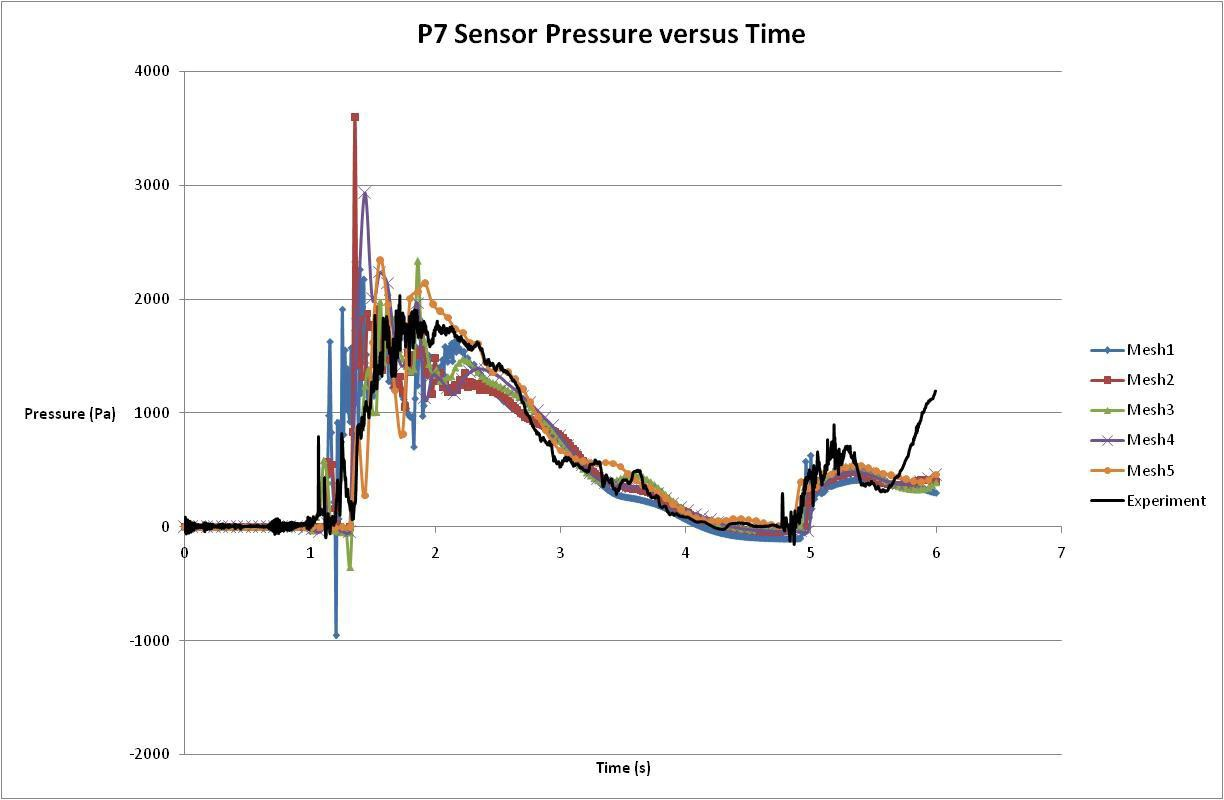 Pressure at location P7
