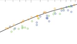 Rating curve boundaries