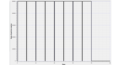 Rate of particle creation