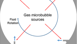 Gas Particles and Microbubble Mixing