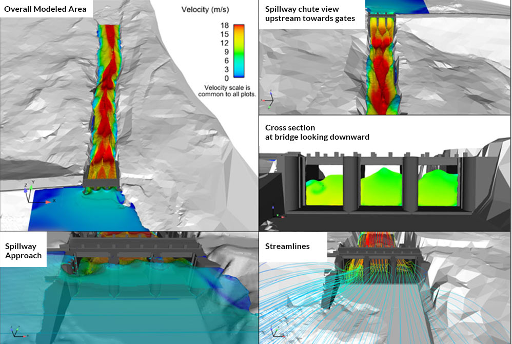 FLOW-3D results for Strathcona Dam spillway with all gates fully open at an elevated reservoir level during passage of a large flood. Note the effects of poor approach conditions and pier overtopping at the leftmost bay.