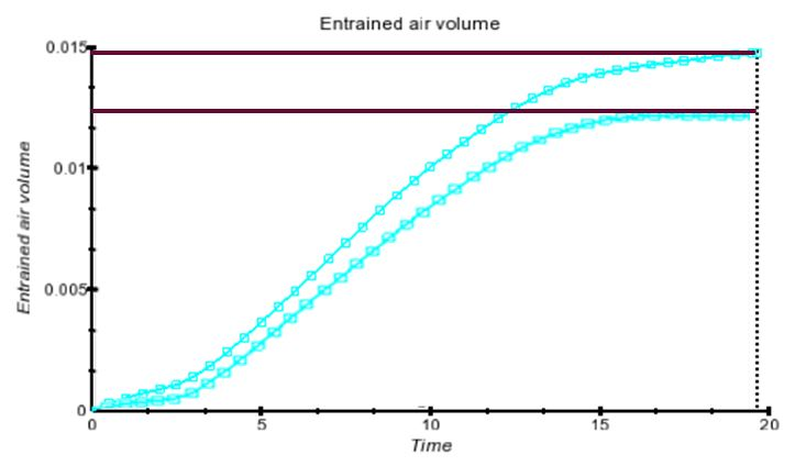 Entrained air volume optimization study