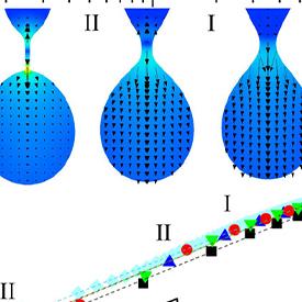 Computational analysis drop formation low viscosity