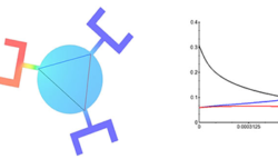 Microfluidic palette – A gradient generator
