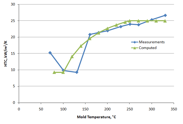 Heat transfer coefficient validation