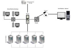 POD SCW cloud computing infrastructure