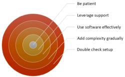 CFD best practices