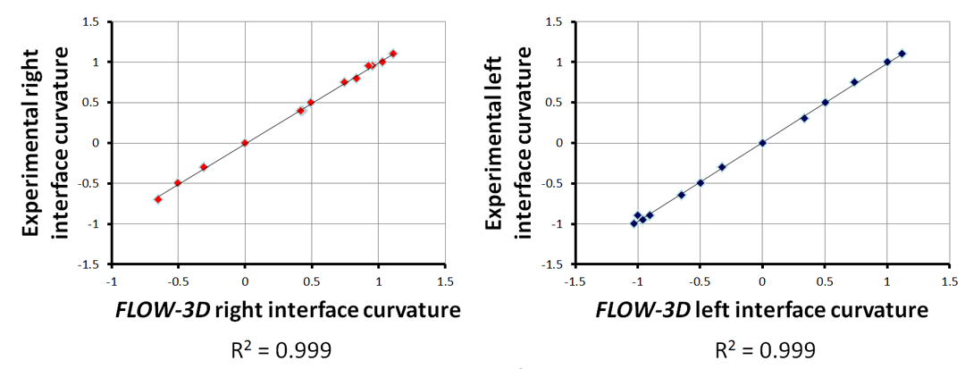 Curvature regression analysis fixed core flow
