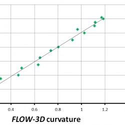 Curvature regression analysis variable core flow
