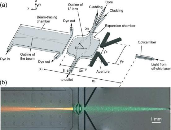 L2 lens schematic