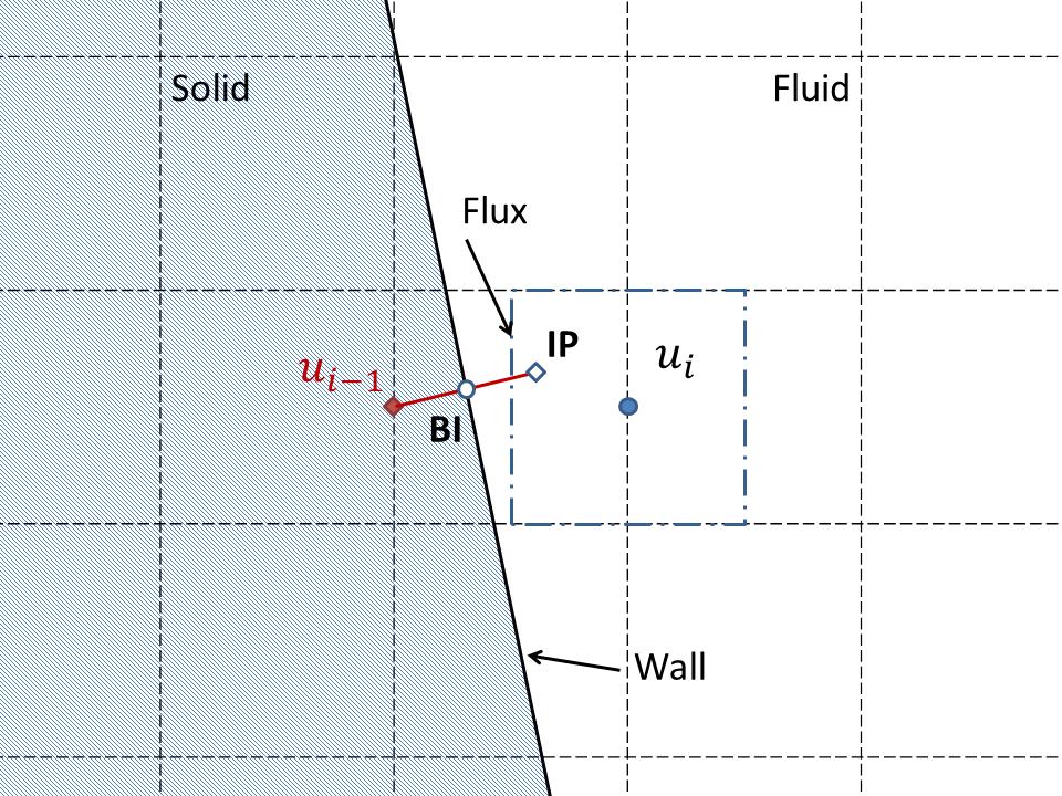 Immersed boundary method