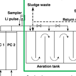 Activated sludge model blog
