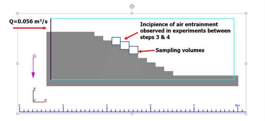 시뮬레이션 매개 변수를 보정하는 계단식 방수로