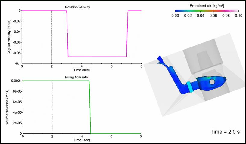 Tilt pour optimization solution