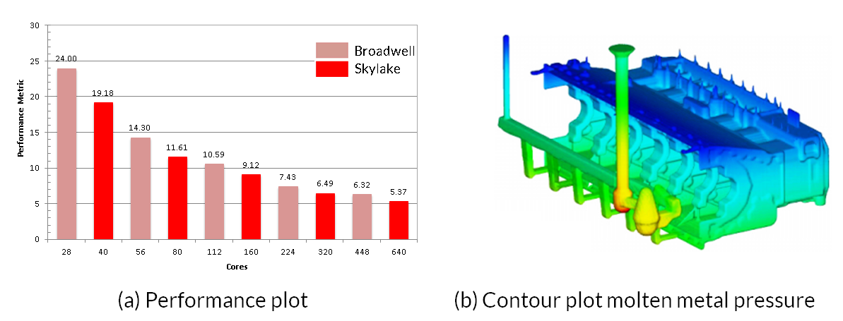 4x performance increase metal casting HPC benchmark