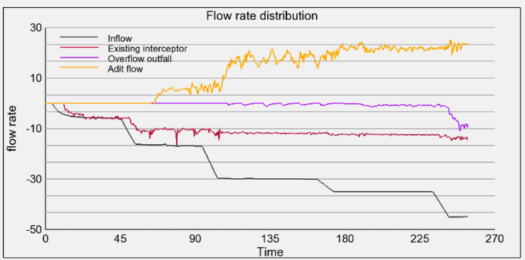 Flow rates CSO system