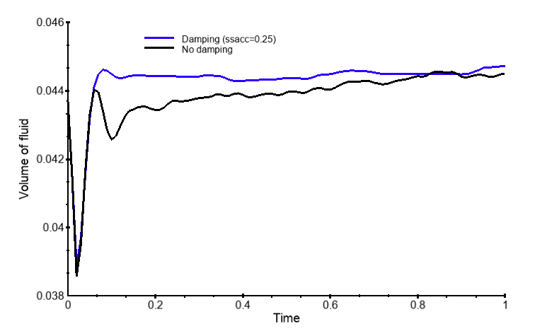 Figure 3b. Histories of fluid volume in the two simulations (blue is with damping).