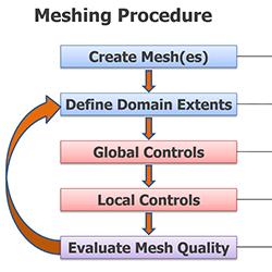 Meshing