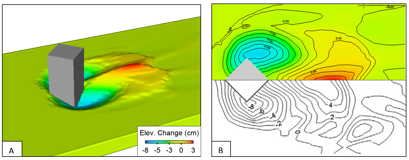 Sediment transport model validation, elevation change