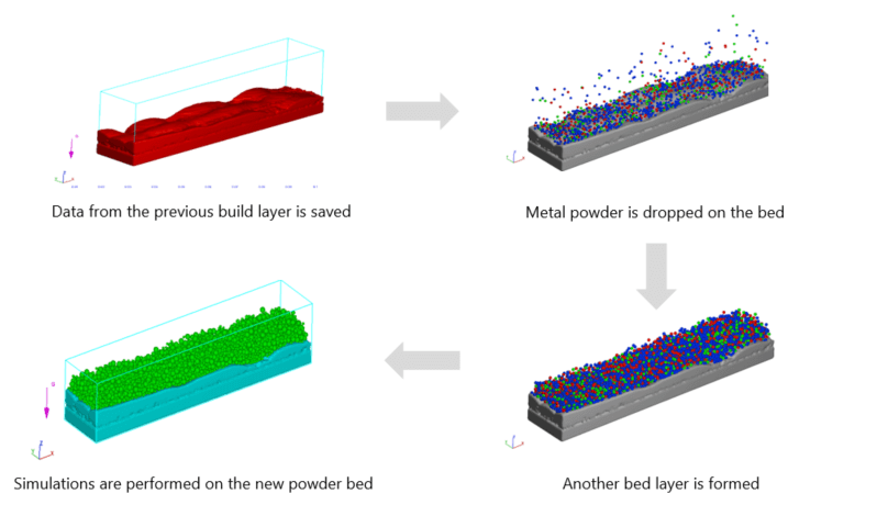 Multi layer build additive manufacturing simulation